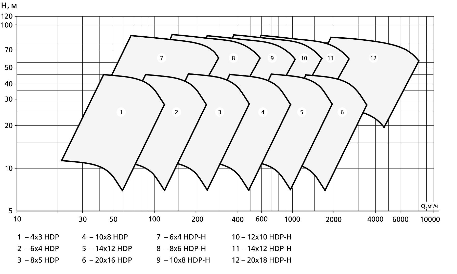 Консольные грунтовые насосы серии HDP