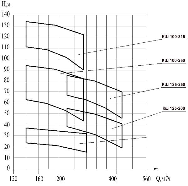 Сводное поле (Q - H) насосов общепромышленного назначения КШ